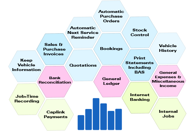 Auto Care Features Chart